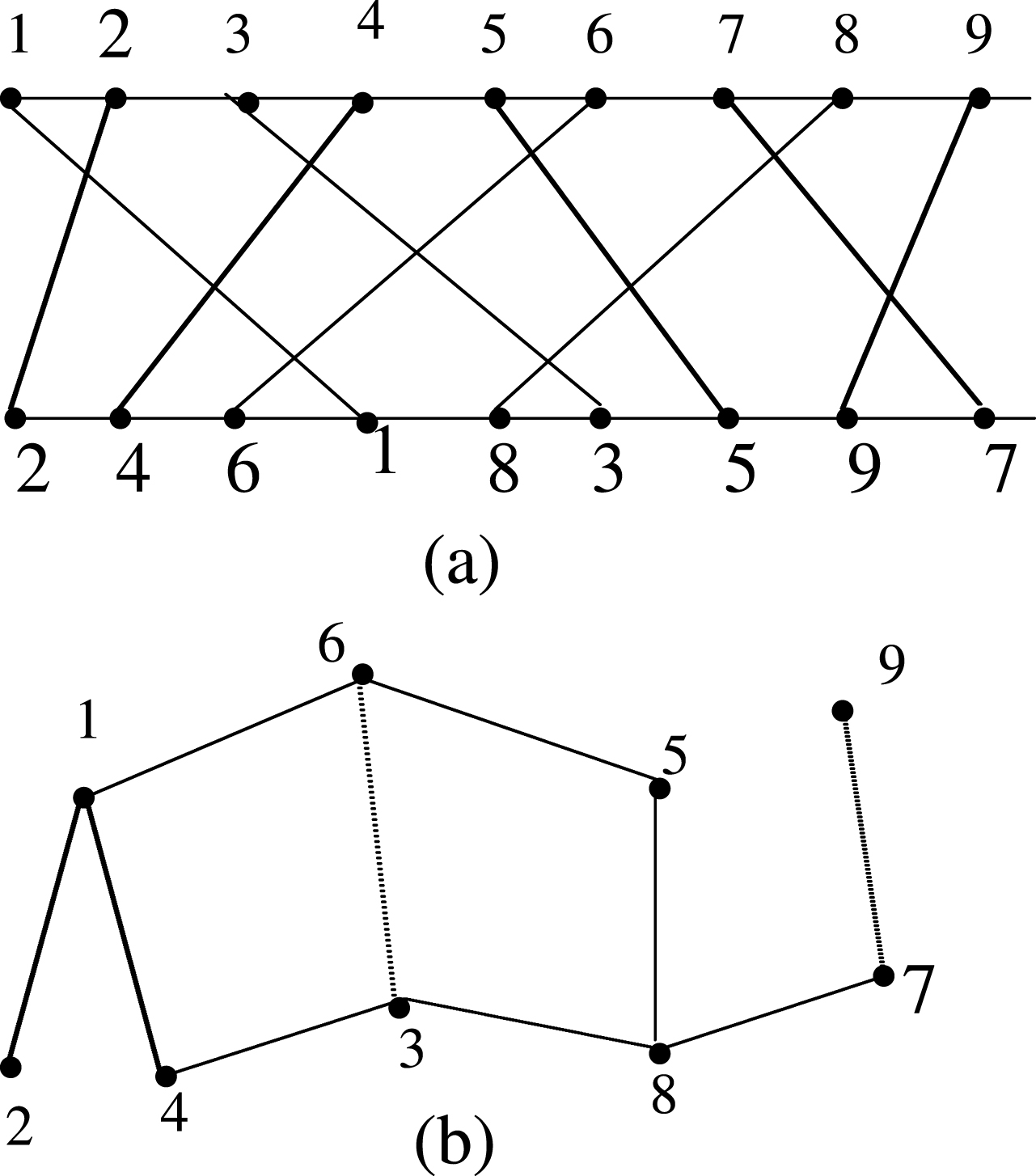 Fuzzy Permutation Graph And Its Complements