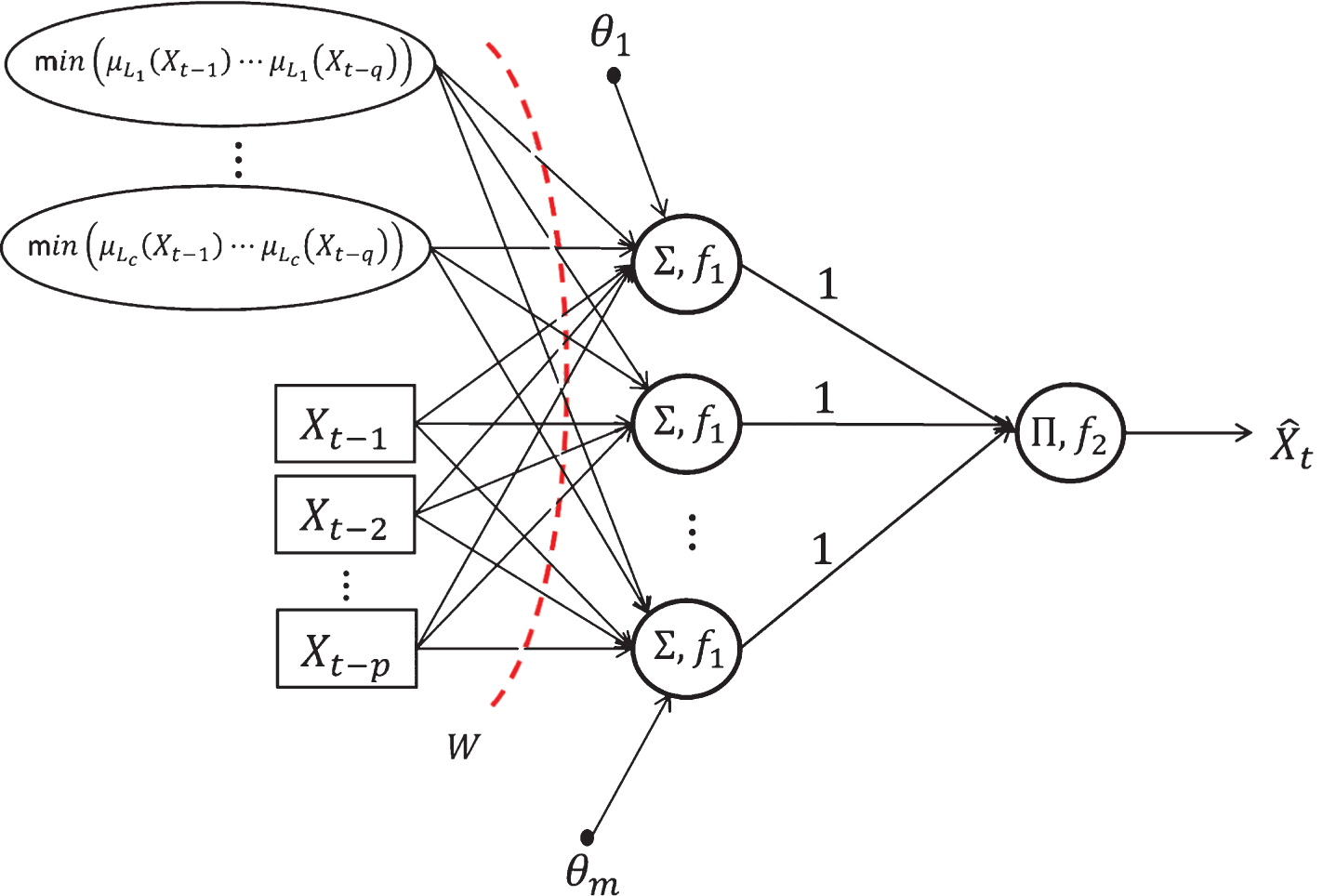 A New Fuzzy Inference System For Time Series Forecasting And