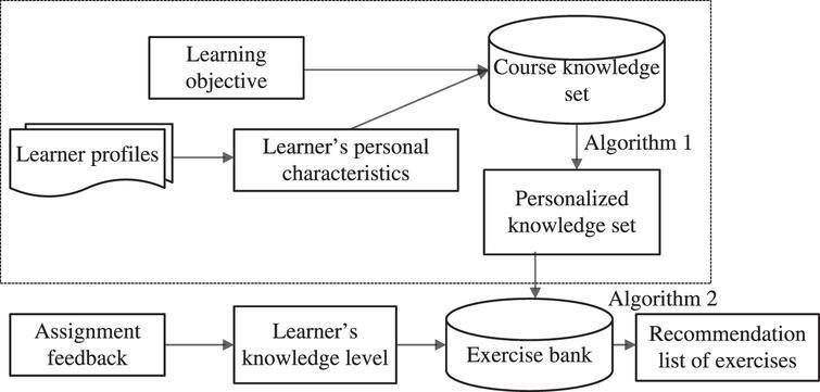 Personalized exercise recommendation algorithm combining