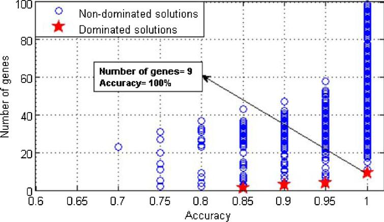 An efficient search algorithm for biomarker selection from