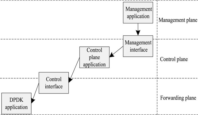 Fuzzy control system for balanced sharing of enterprise