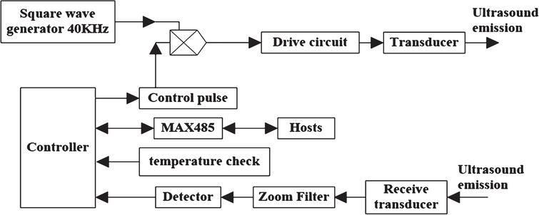 Self-self-adaptive obstacle avoidance fuzzy system of mobile robots