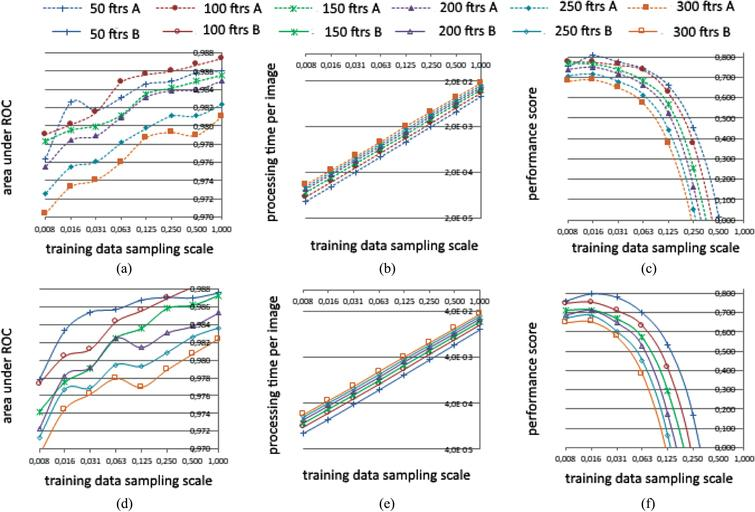 On comprehensive analysis of learning algorithms on