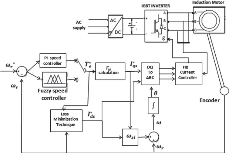 Efficiency optimization of PI and fuzzy controller based