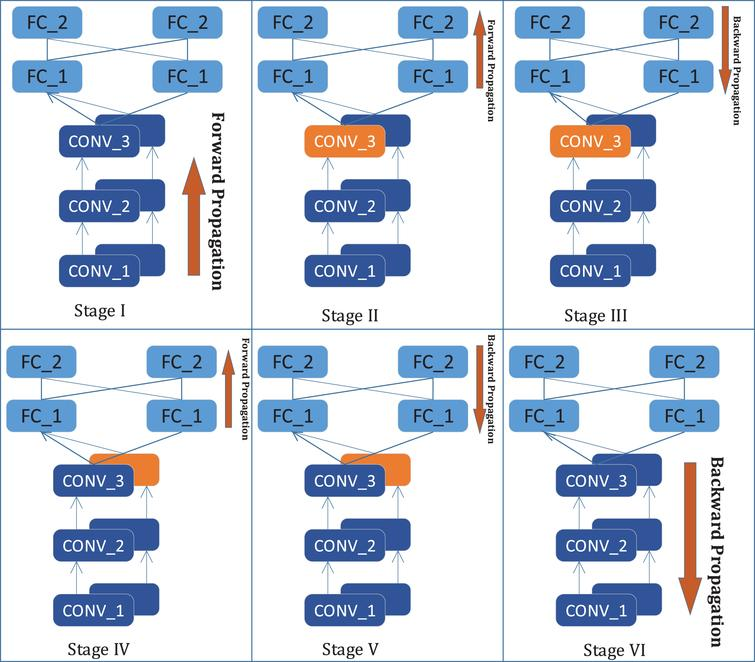 Single binding of data and model parallelisms to parallelize