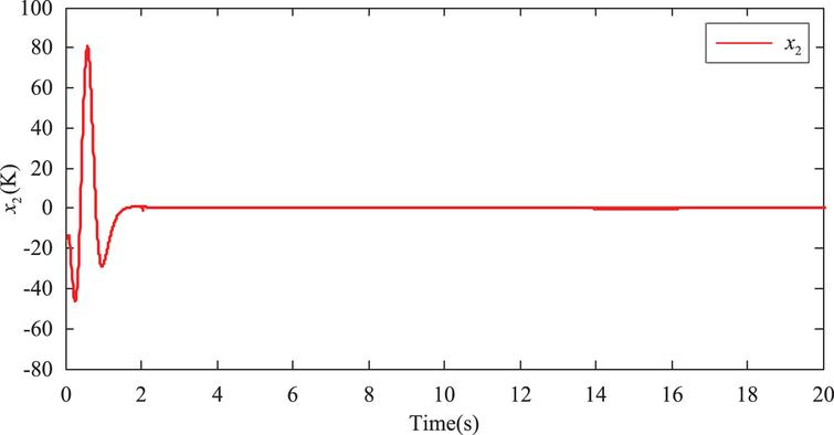 Dynamic output-feedback control for nonlinear continuous-time