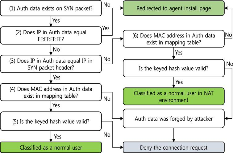 An efficient detection of TCP Syn flood attacks with spoofed IP