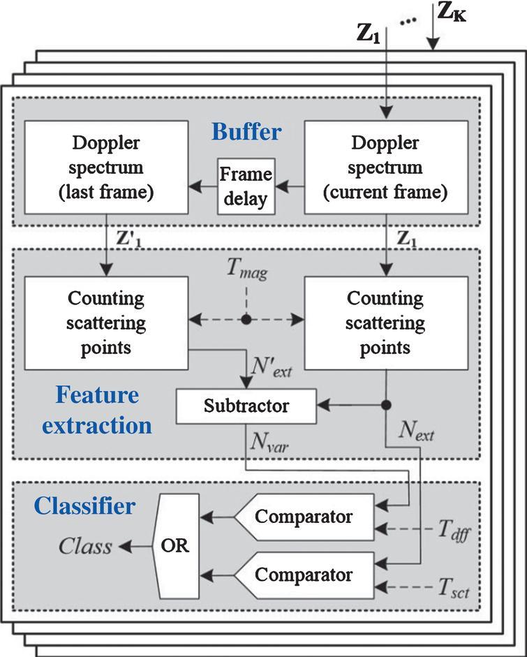 Human-vehicle classification scheme using doppler spectrum