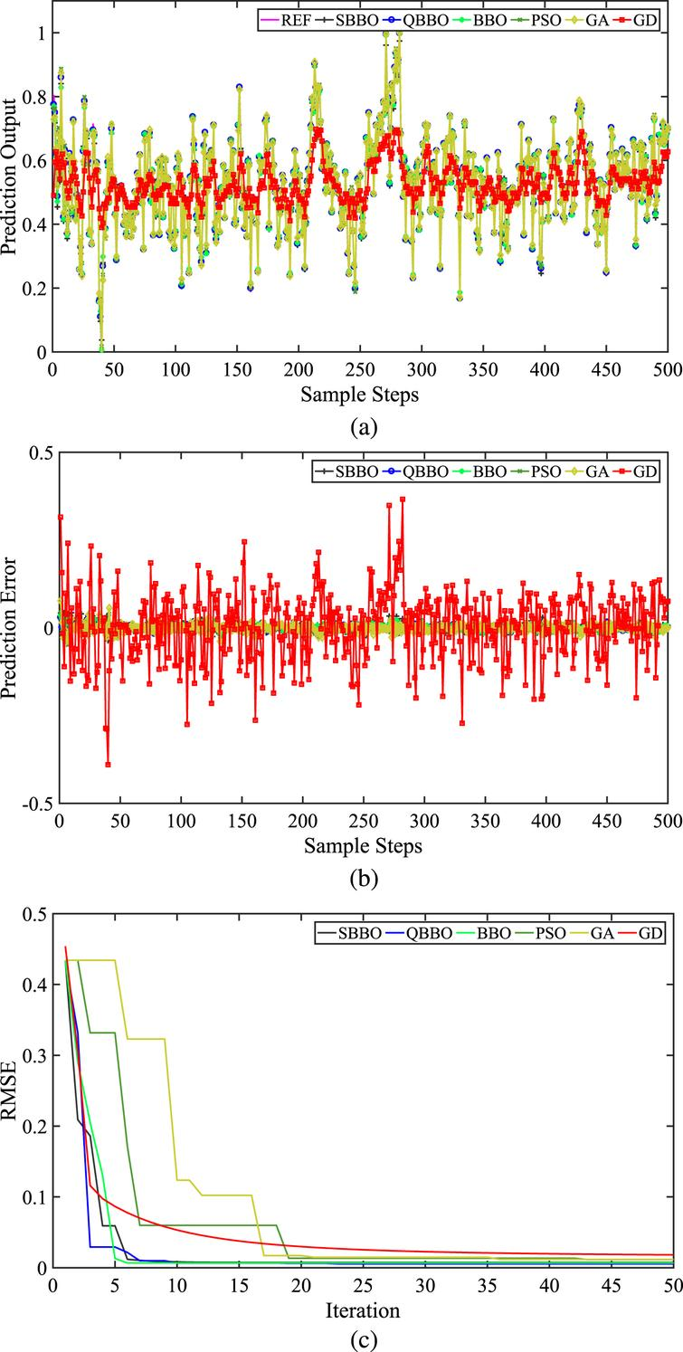Nonlinear time series prediction using modified BBO-based