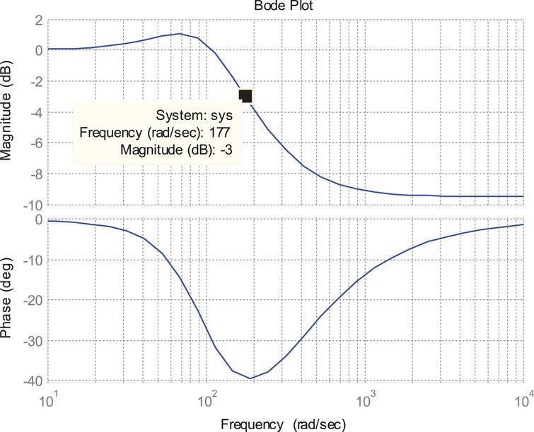 Sensorless air-gap field orientation controlled induction