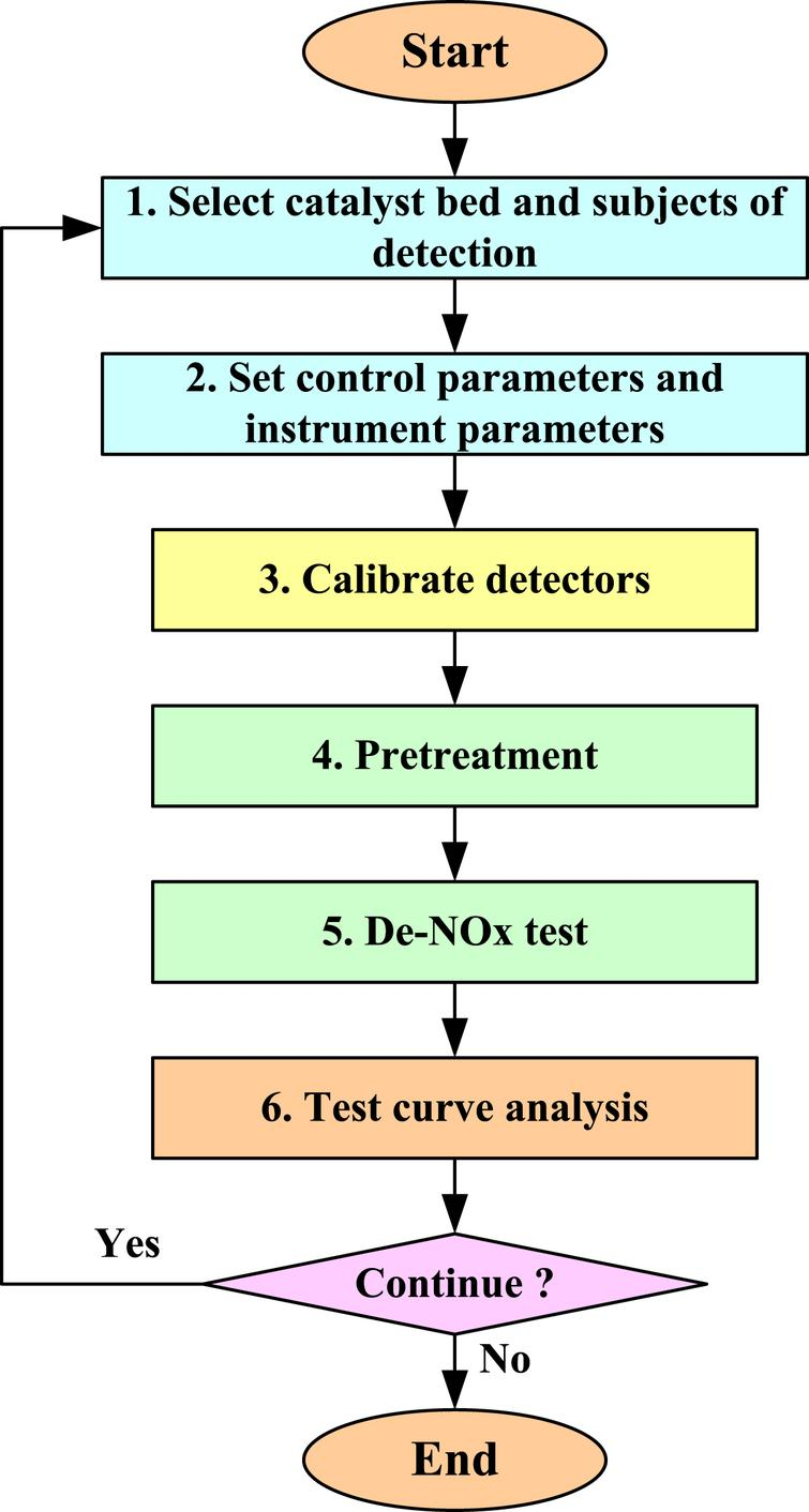 The control system for plate type catalytic reduction performance
