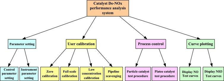 The control system for plate type catalytic reduction