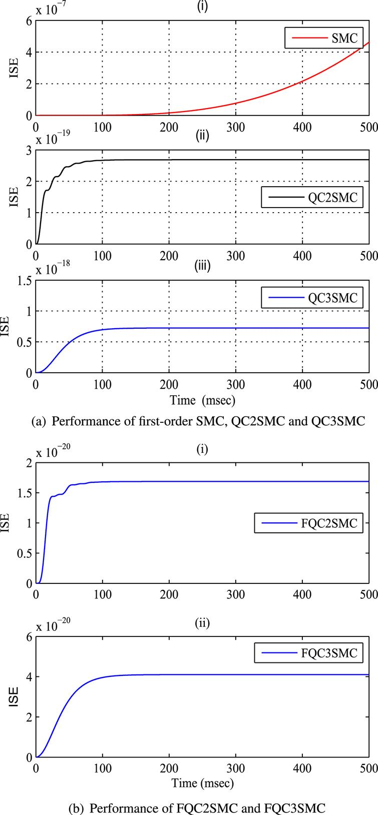 Quasi continuous sliding mode control with fuzzy switching