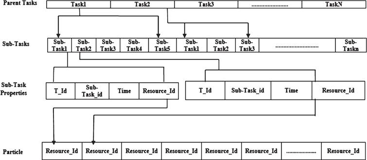 Integrated MOPSO algorithms for task scheduling in cloud