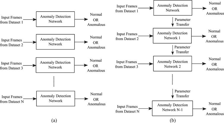 Transfer learning for video anomaly detection - IOS Press