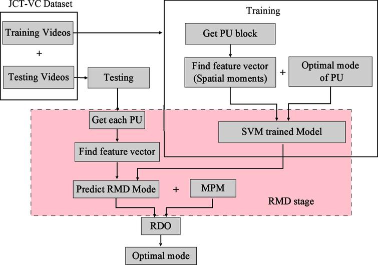 A machine learning approach for fast mode decision in HEVC