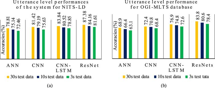 Deep residual networks for pre-classification based Indian language