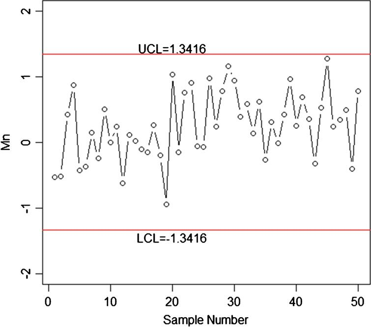 A new variable control chart using neutrosophic interval method-an