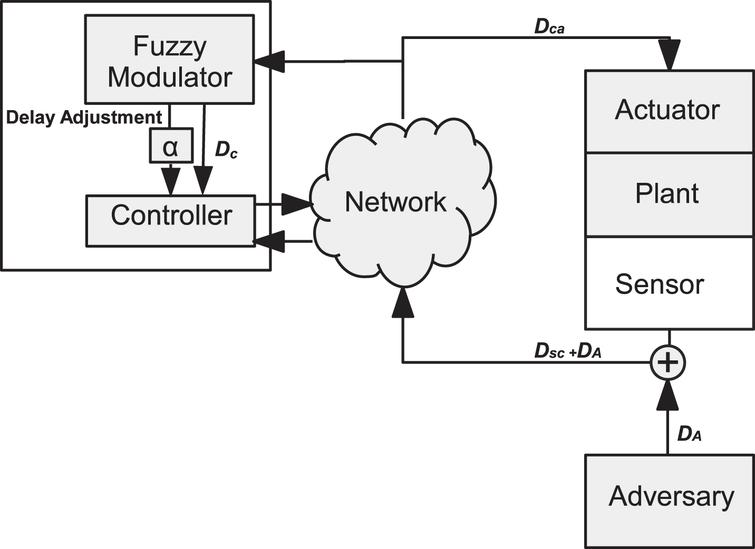 A bio-inspired approach to secure networked control systems