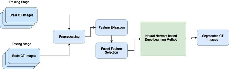 A neural network based deep learning approach for efficient