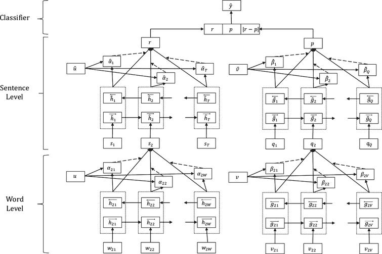 Siamese hierarchical attention networks for extractive summarization