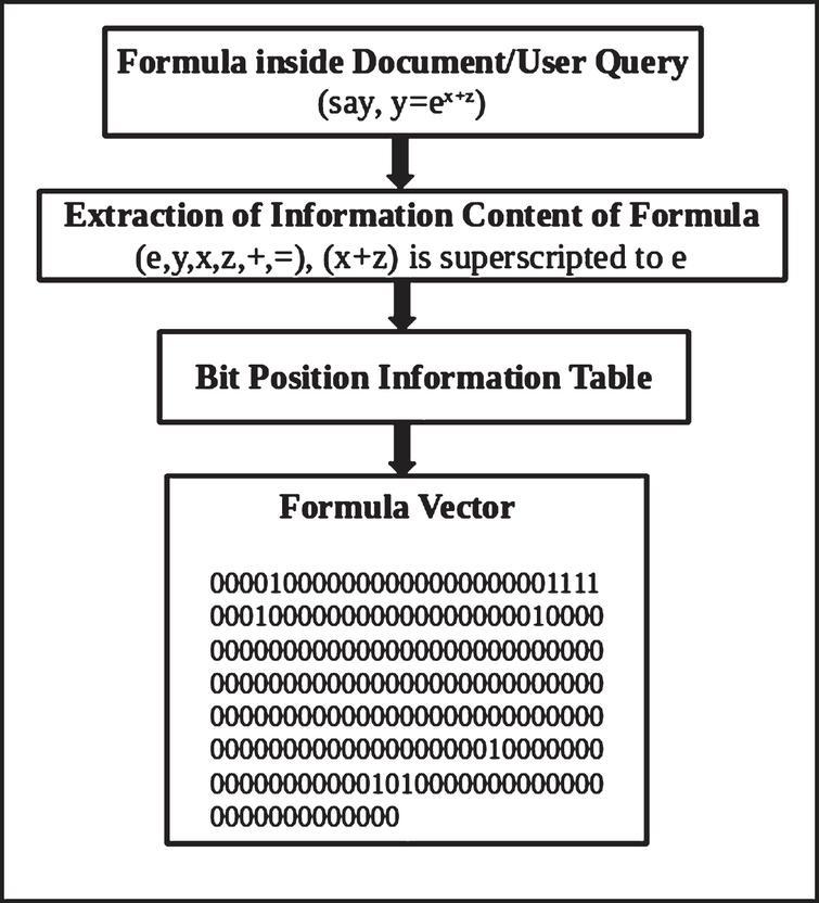 Binary vector transformation of math formula for