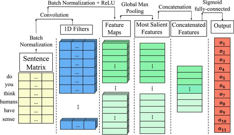 Choosing the right loss function for multi-label Emotion