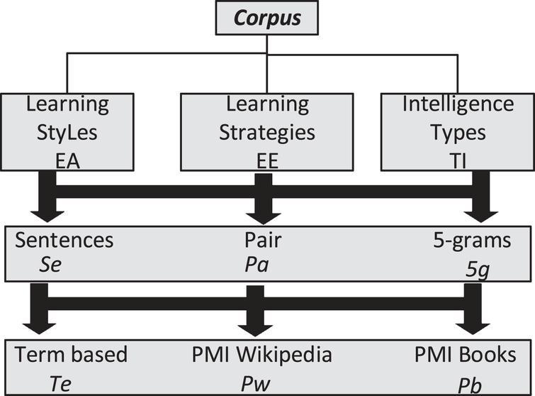 Similarity metrics analysis for principal concepts detection