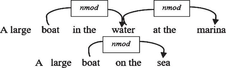 Measuring interpretable semantic similarity of sentences