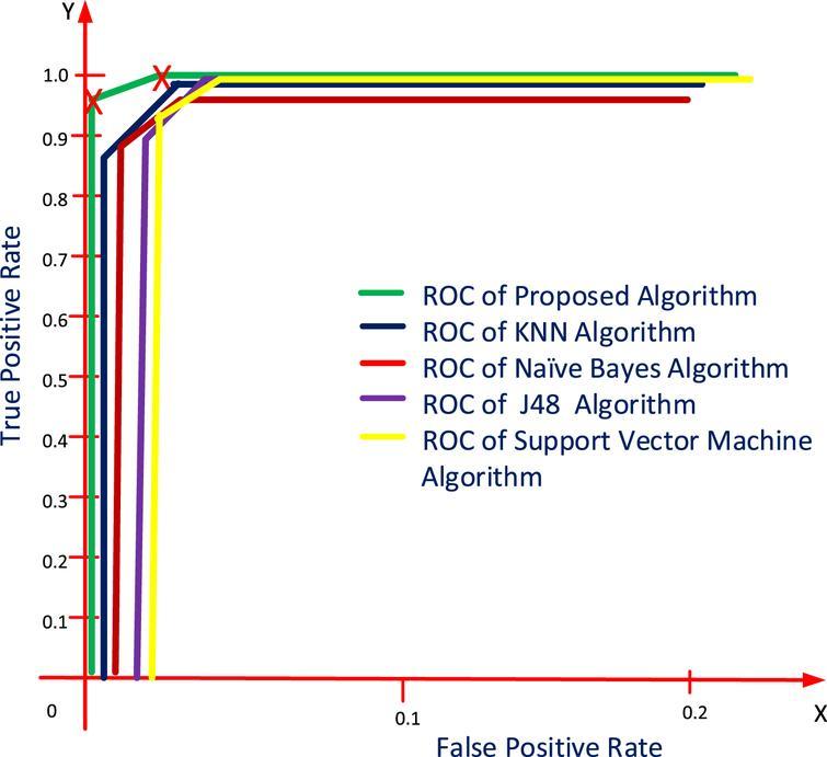 K-RCC: A novel approach to reduce the computational
