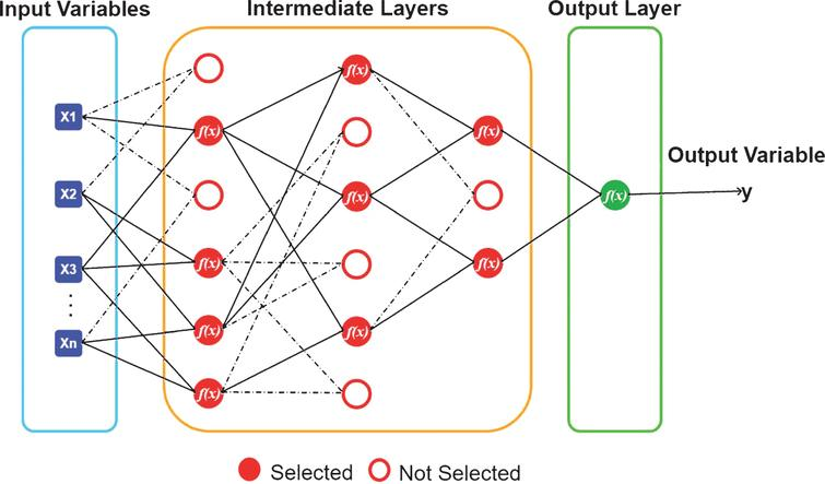 Artificial neural networks approaches for predicting the