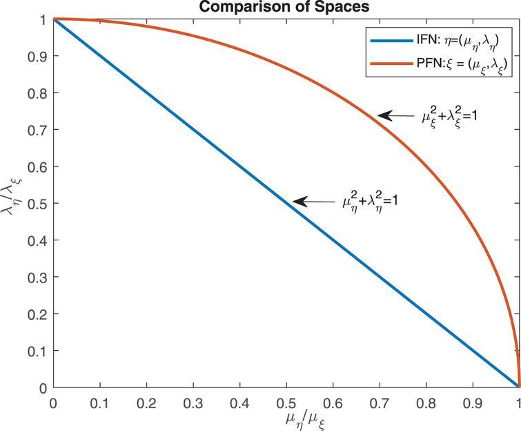 Certain Notions of Pythagorean Fuzzy Graphs - IOS Press