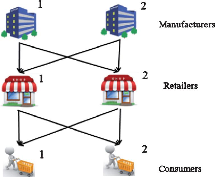 Optimization of fuzzy demand distribution supply chain using