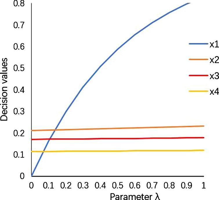 Algorithms for hesitant fuzzy soft decision making based on