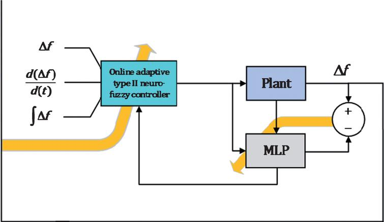 Online Adaptive Type 2 Fuzzy Logic Control For Load Frequency Of Multi Area Power System Ios Press