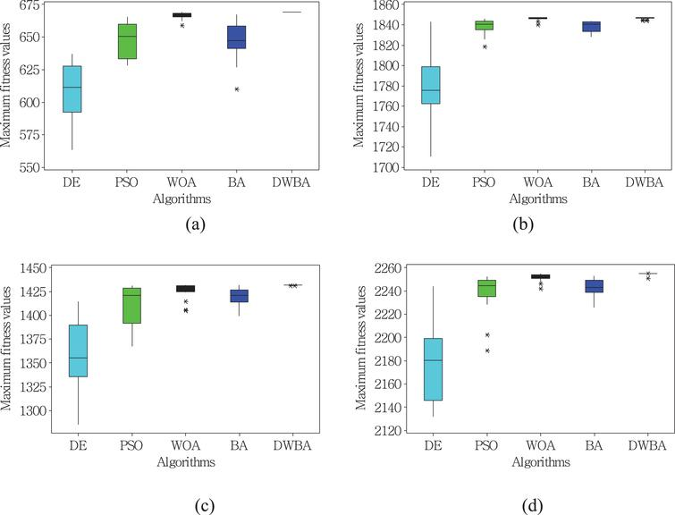 An improved bat algorithm and its application in multi-level