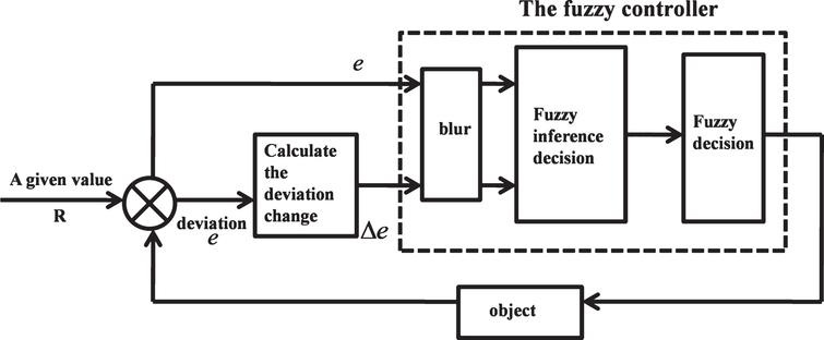 The design of automotive electronic control suspension