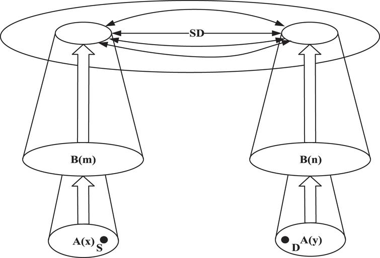 Application Of Graph Theory In Transportation Linkage In