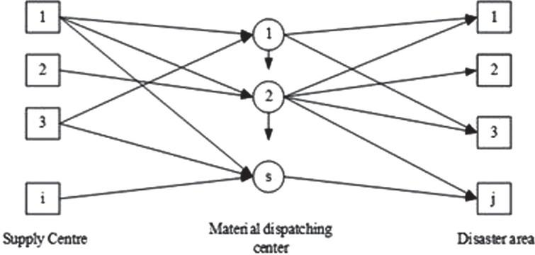 The application research of application decision model
