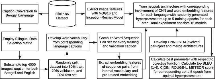 Oboyob A Sequential Semantic Bengali Image Captioning Engine Ios Press