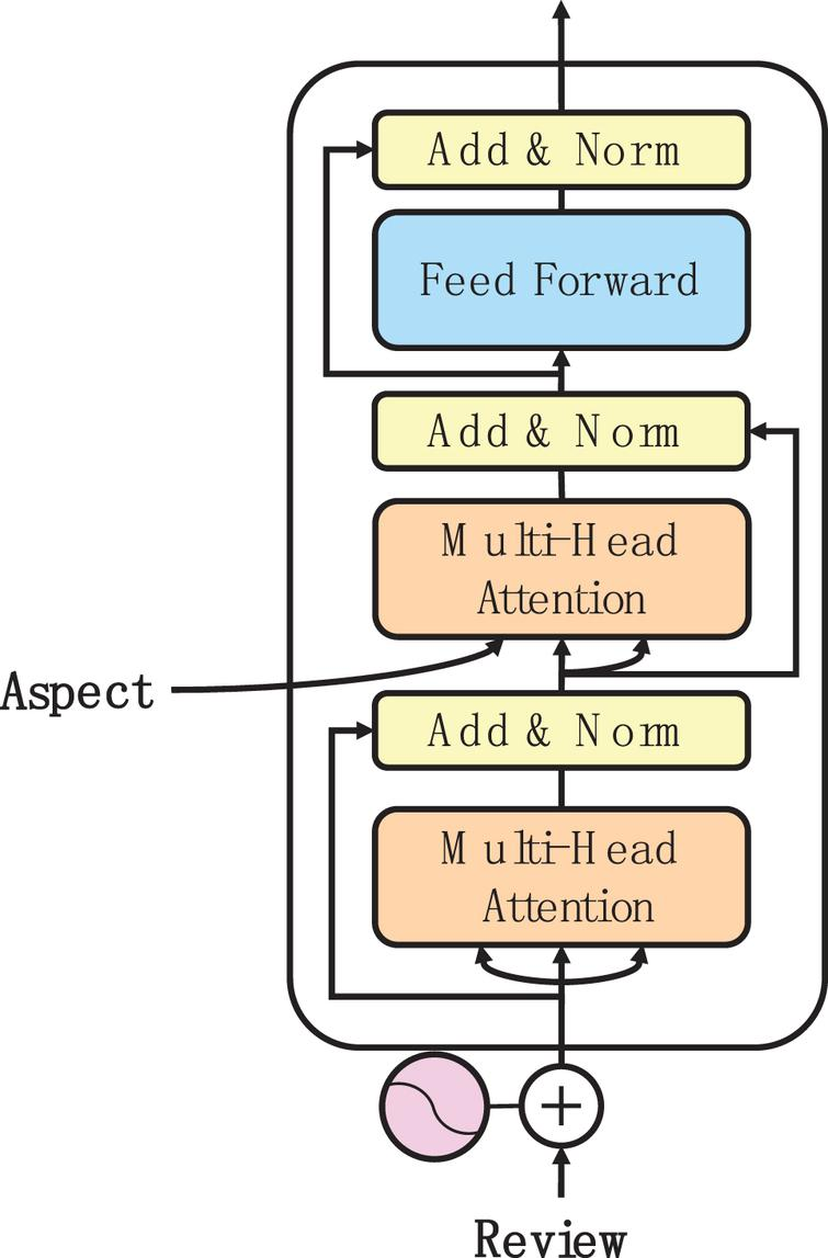 Multi-head attention model for aspect level sentiment analysis - IOS Press