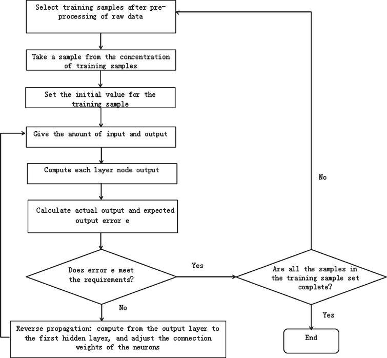 Framework Of Industrial Networking Sensing System Based On