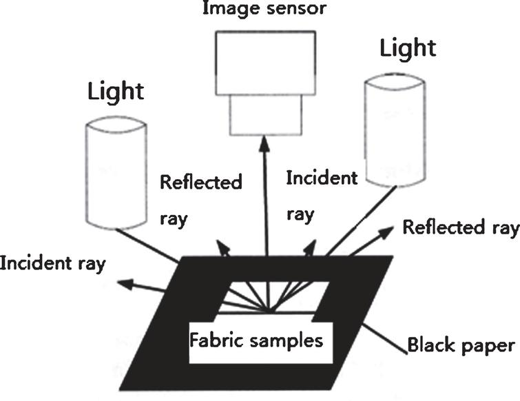 Machine vision of textile testing and quality research