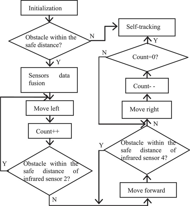 Design and implementation of intelligent tracking car