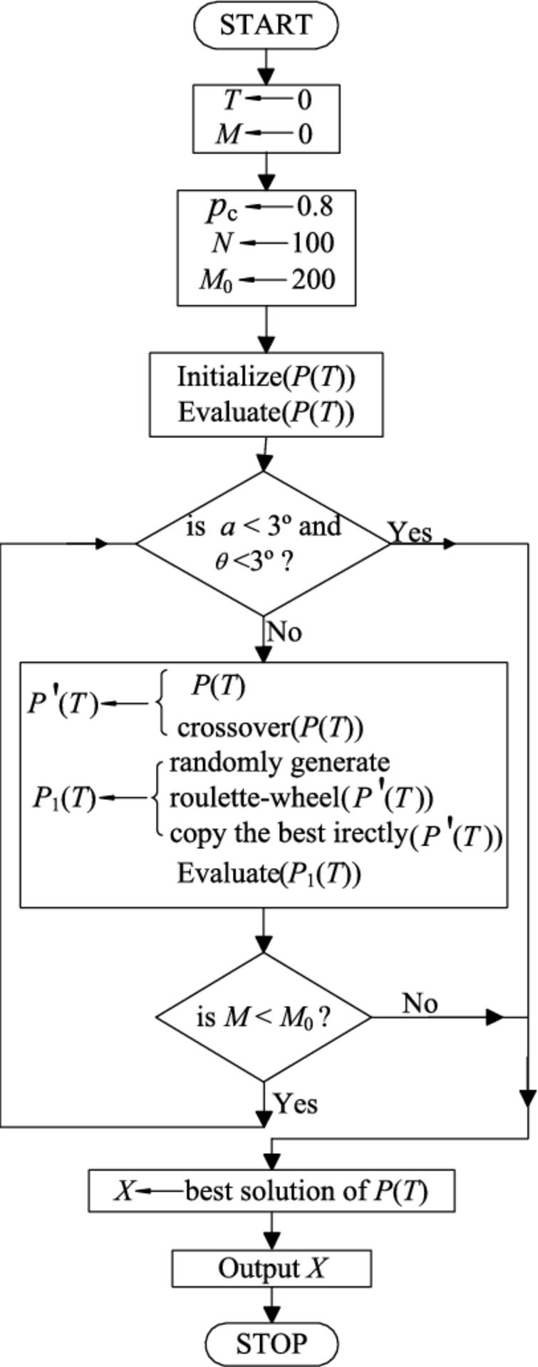 Genetic algorithm based counter flooding decision model for flowchart of the proposed ga nvjuhfo Image collections