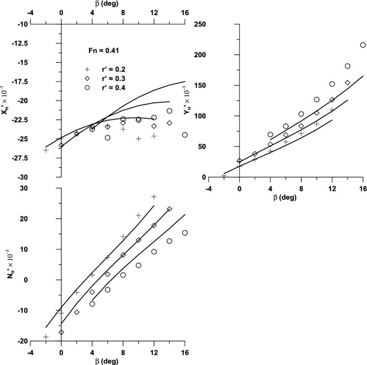 Uncertainty assessment for ship maneuvering mathematical