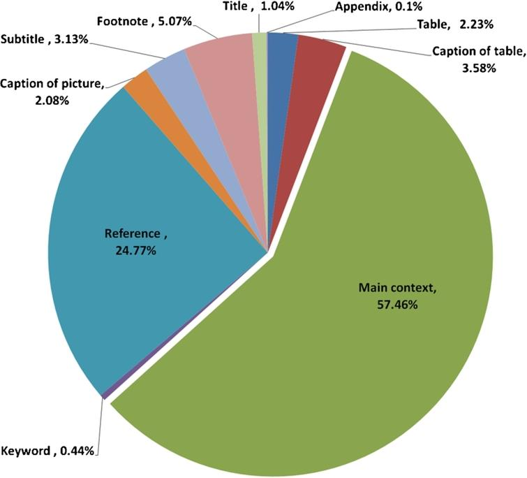 The distribution of more than 500 dataset references in 15 random articles from the mda journal (see Section4.1).