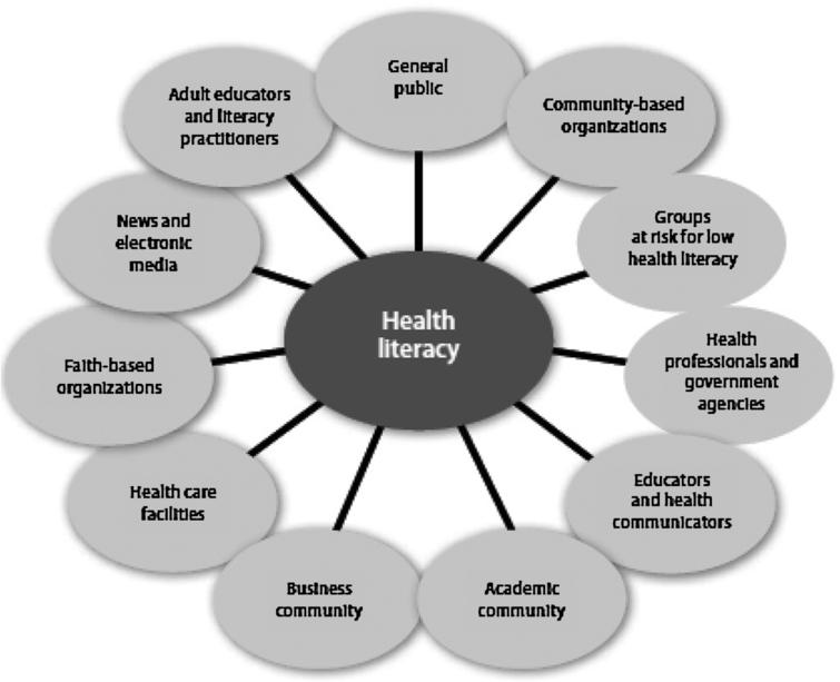 Health literacy in selected populations: Individuals
