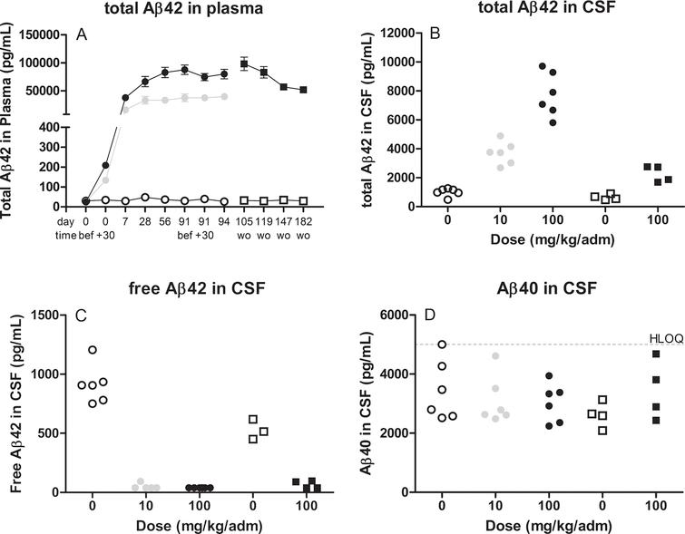 illustrates the increase of total Aβ42 in plasma (A) over time and total Aβ42 in cerebrospinal fluid (CSF) (B), the reduction of free Aβ42 in CSF (C) as well as Aβ40 in CSF (D) at termination, after treatment with 10mg (grey circle) or 100mg (closed circle or squares for wash out samples) therapeutic antibody or placebo (open circle or squares for wash out samples). Assessment of Aβ levels were performed using the in house developed and validated assays. wo, wash out samples after last dose (d94).