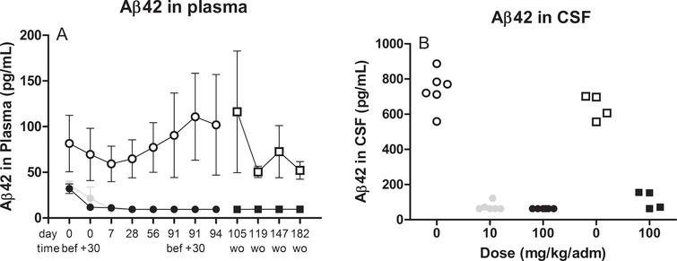 illustrates the levels of Aβ42 in plasma (A) over time or cerebrospinal CSF (B) at termination after treatment with 10mg (grey circle) or 100mg (closed circle or squares for wash out samples) therapeutic antibody or placebo (open circle or squares for wash out samples). Assessment of Aβ levels were performed using commercially available assays without prior pretreatment steps. wo, wash out samples after last dose (d94).